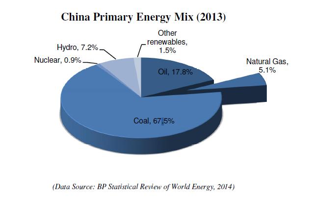 China-Primary-Energy-mix-2013