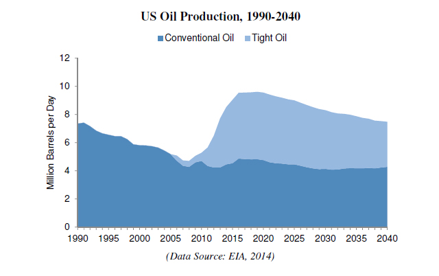 US-Oil-Production