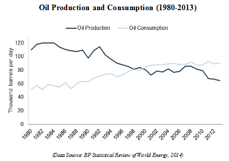 oil production and consumption 1980 - 2013