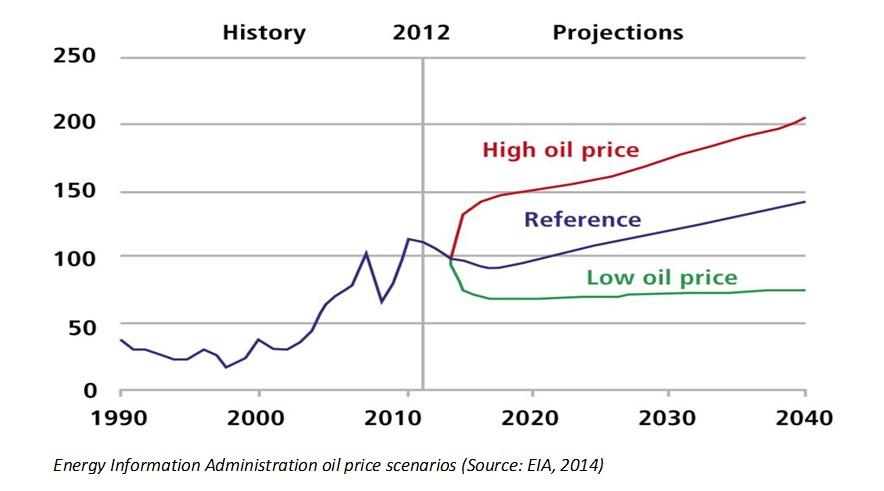 EIA Price Scenarios