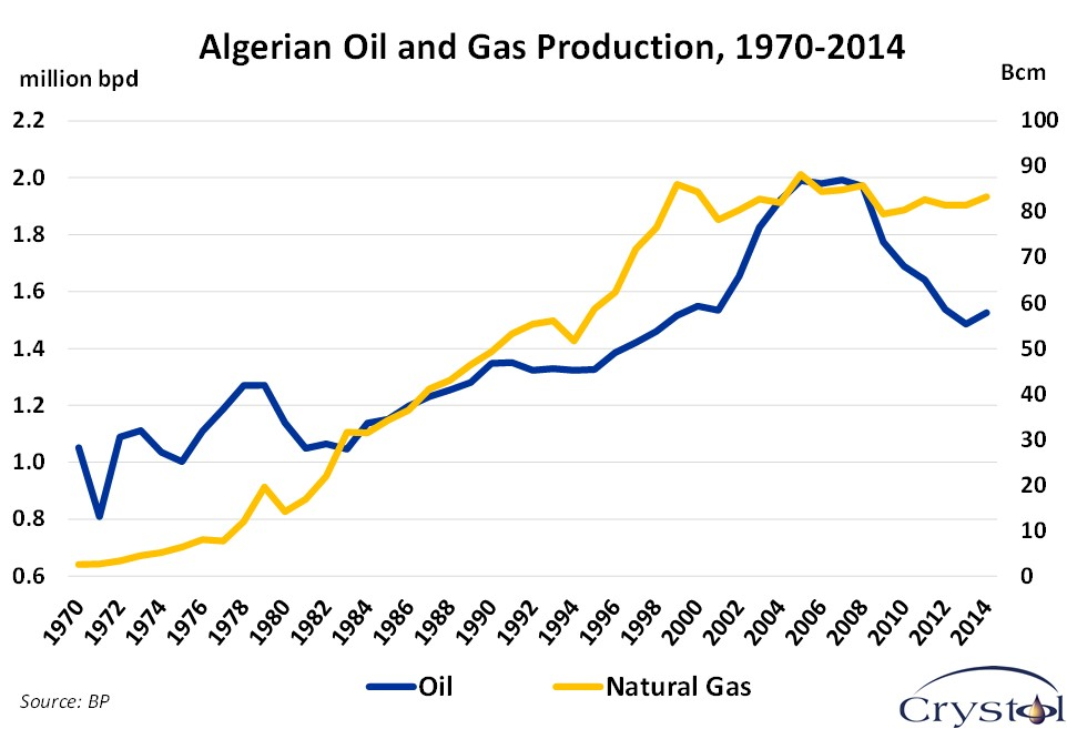 Algerian Oil and Gas Production