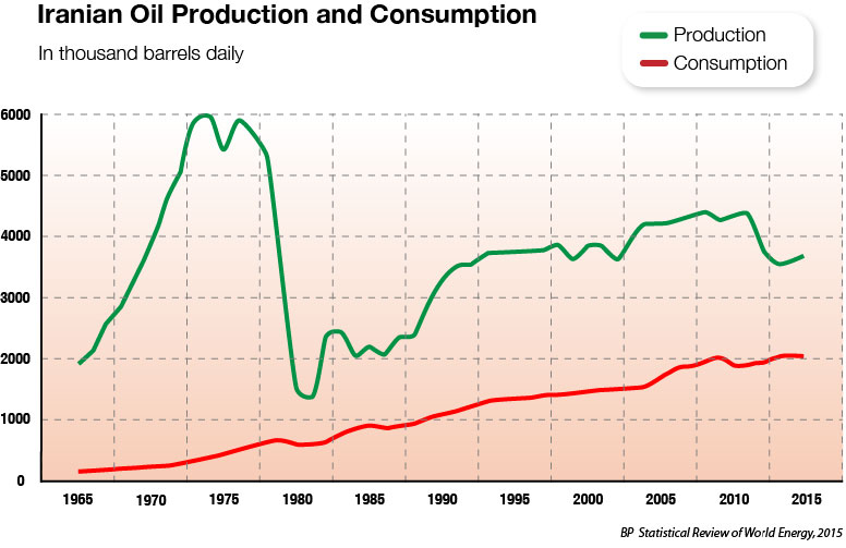 production-and-consumption