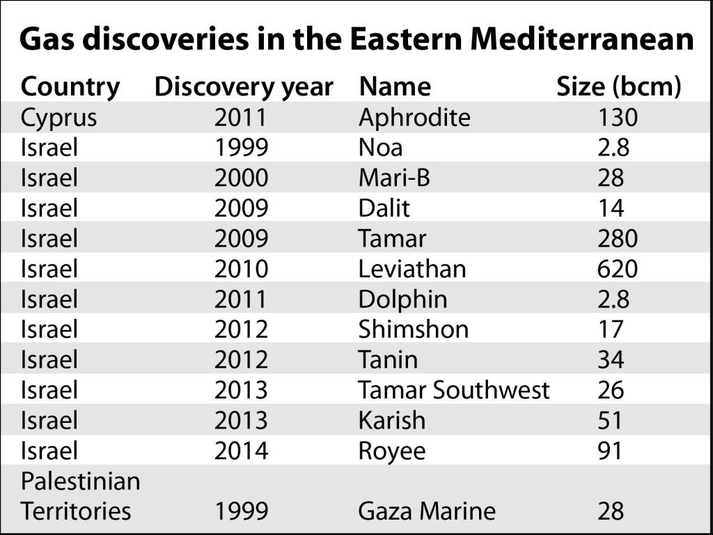 Gas discoveries in East Med