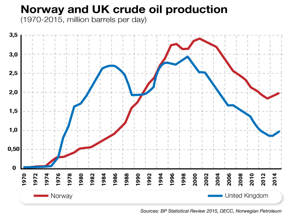 Norway and UK Crude Oil Production