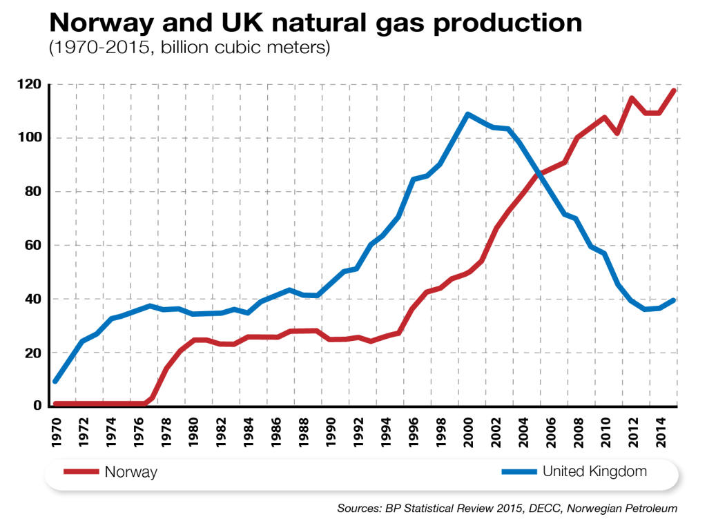 Norway and UK Natural Gas Production