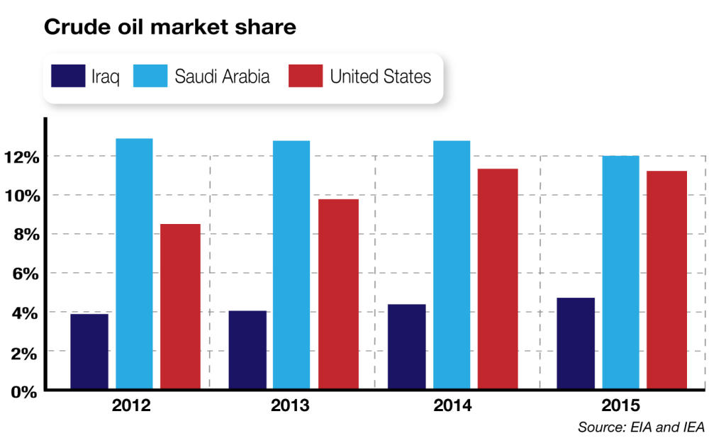 Crude Oil Market Share