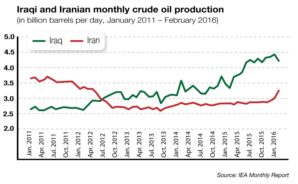 Iraqi and Iranian Crude Oil Production