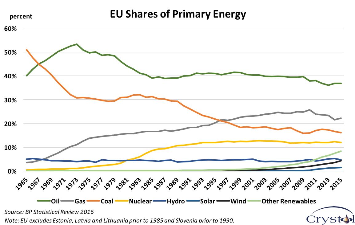 eu-shares-of-primary-energy
