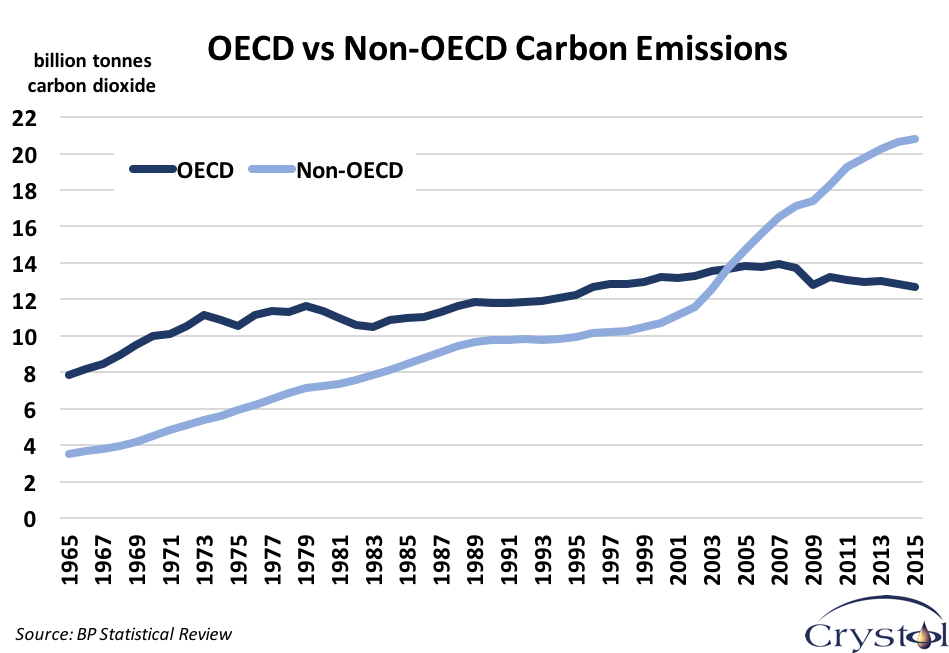 oecd-vs-non-oecd-carbon-emissions