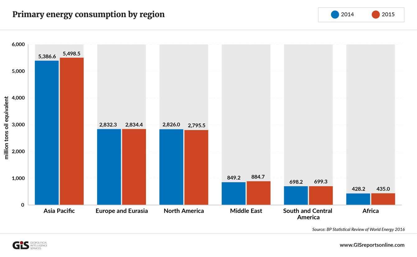 primary-energy-consumption-by-region