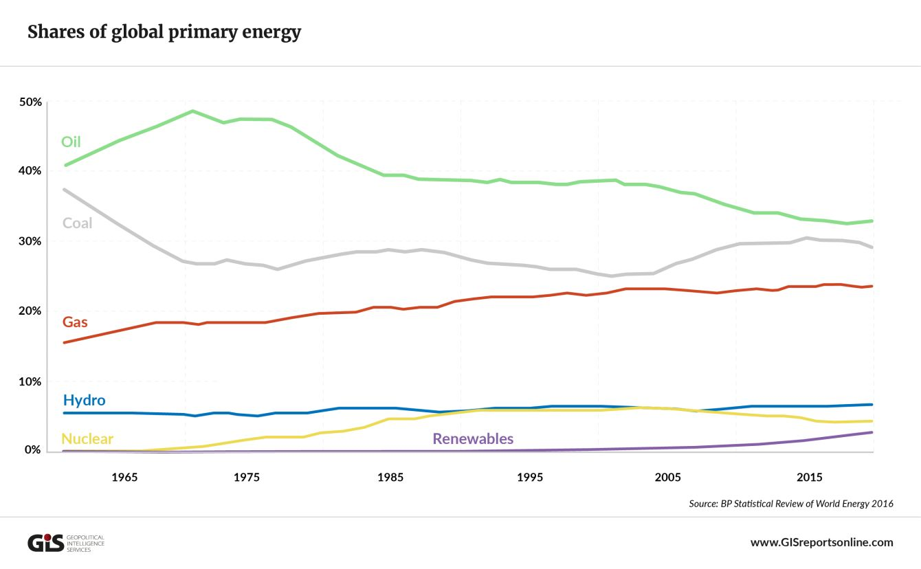 shares-of-global-primary-energy