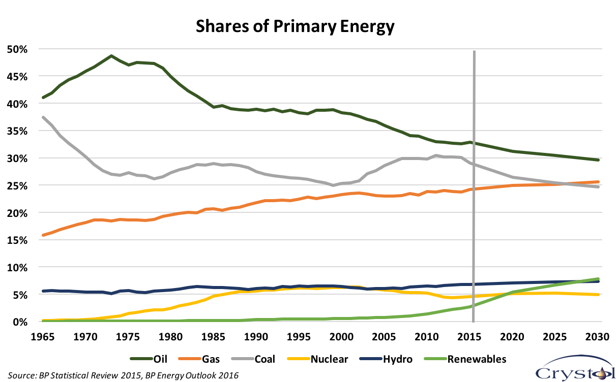 Share of Primary Energy