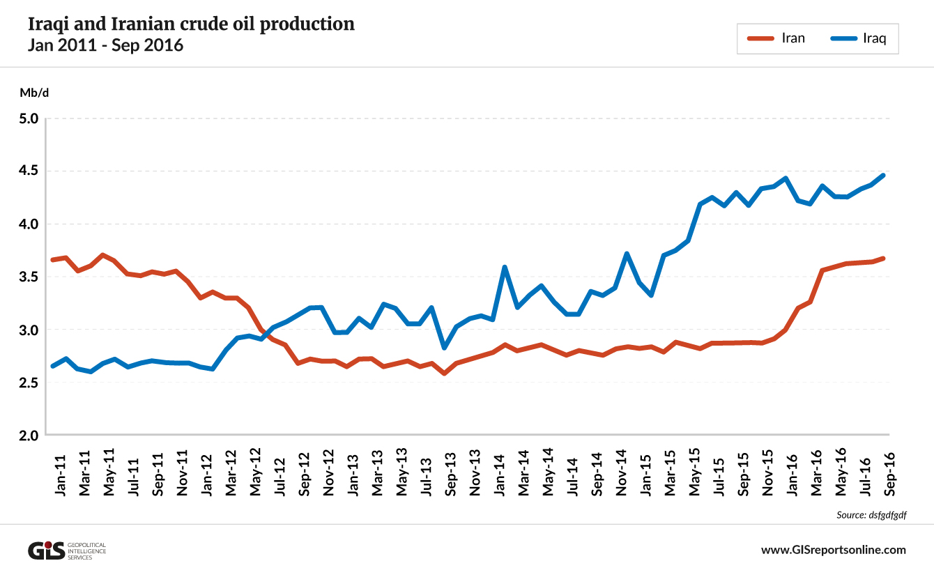 iraqi-and-iranian-crude-oil-production
