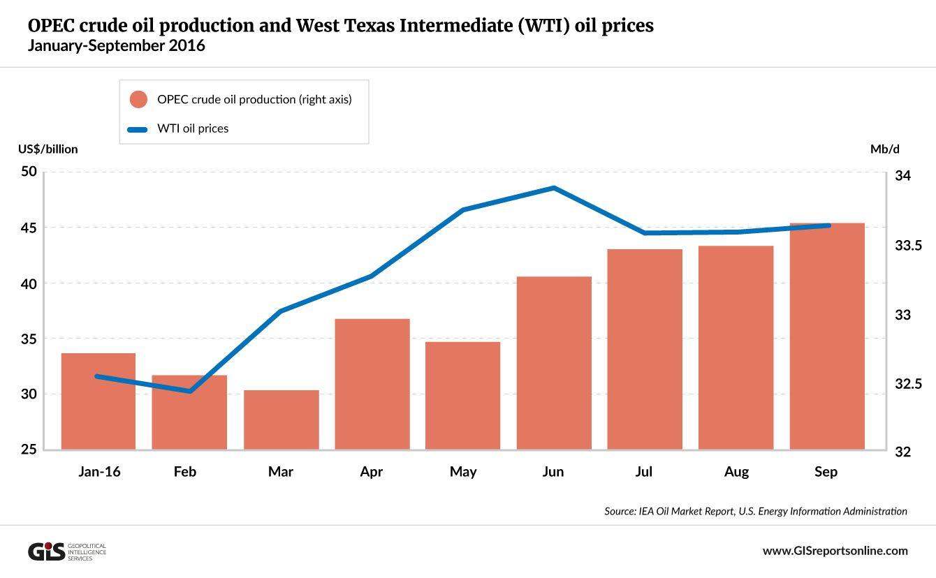 opec-crude-oil-production-and-wti