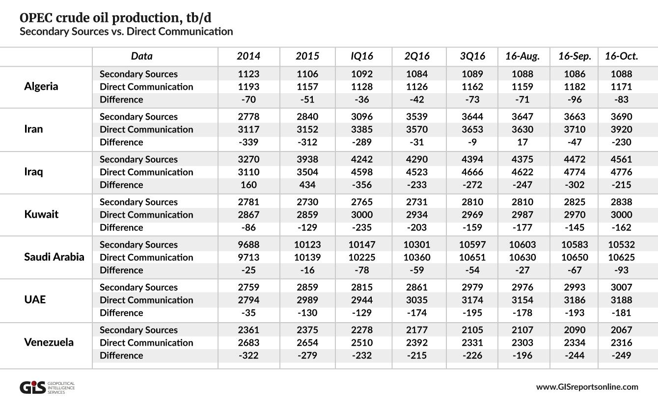 opec-crude-oil-production