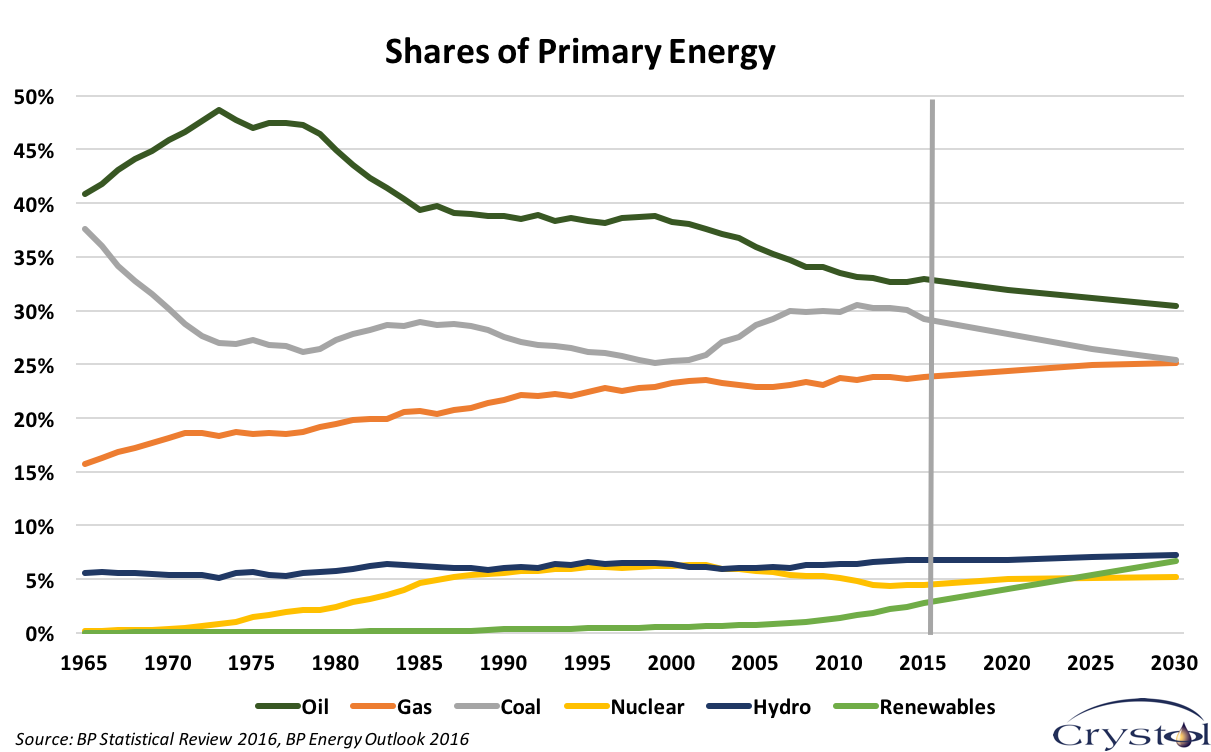 shares-of-primary-energy