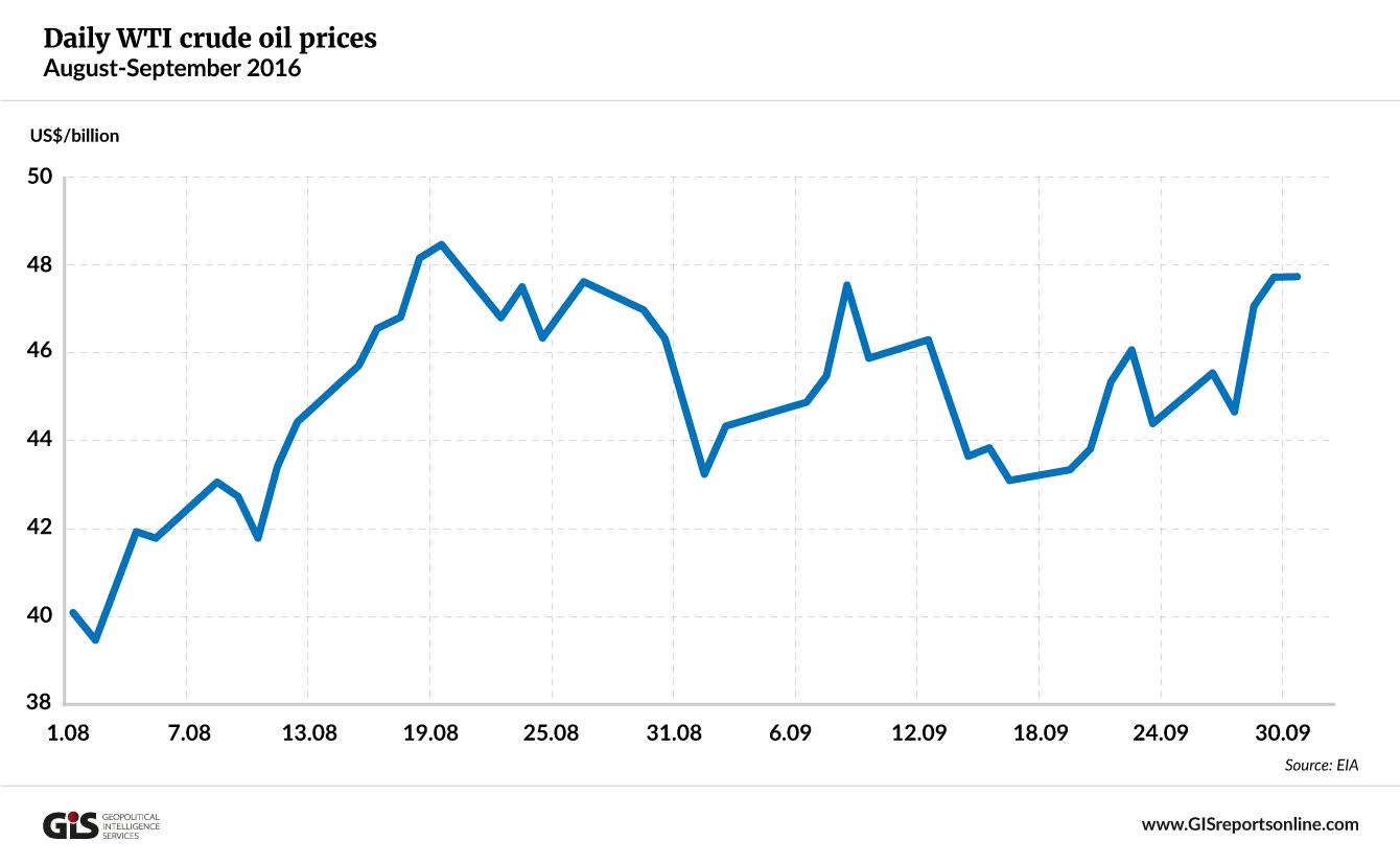 wti-prices