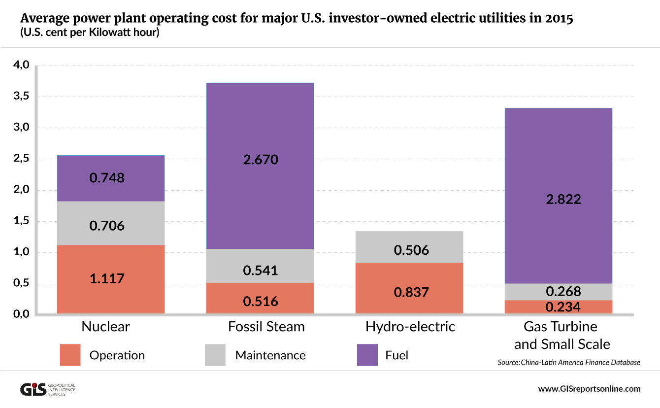 Power Plant Operating Cost