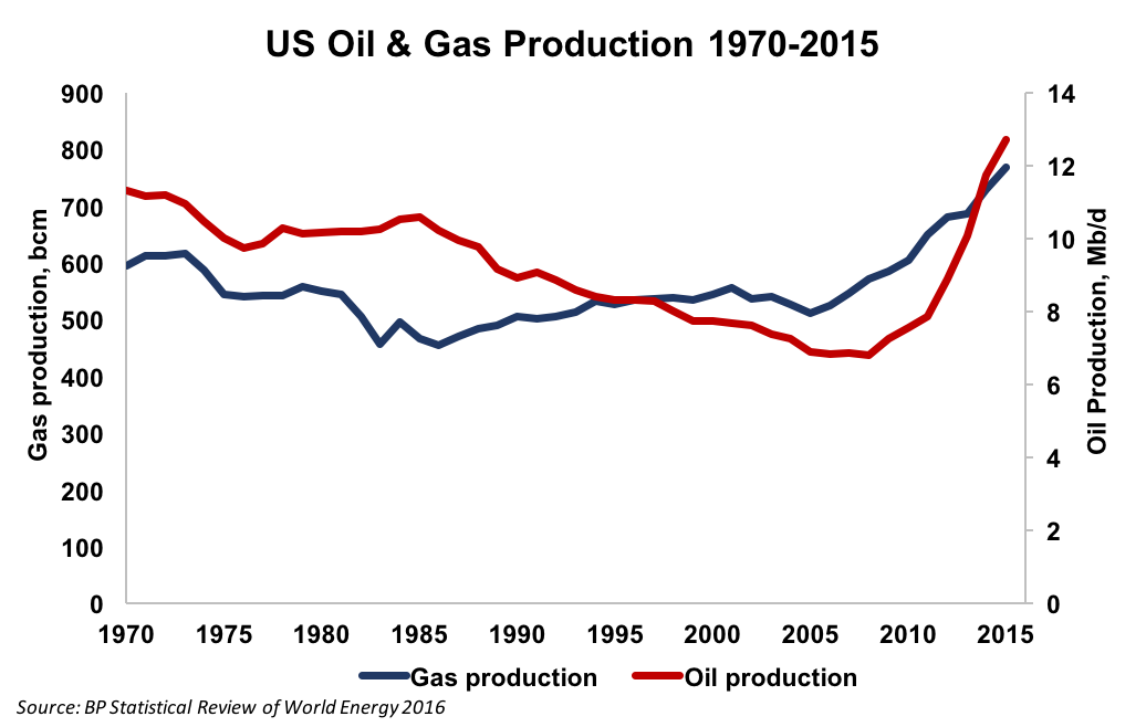 US Oil & Gas Production