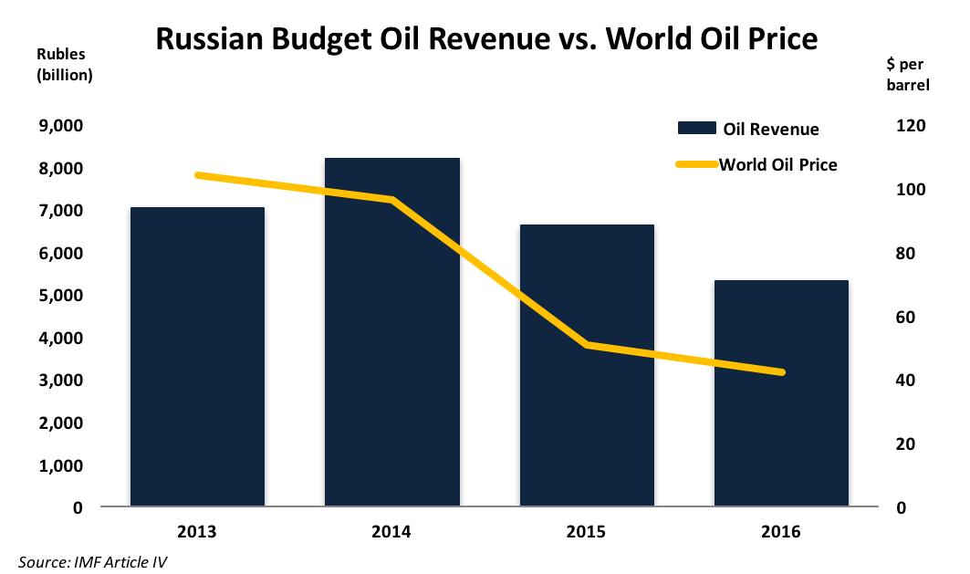 Russian Budget Revenue