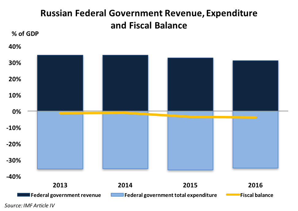Fiscal Balance Russia