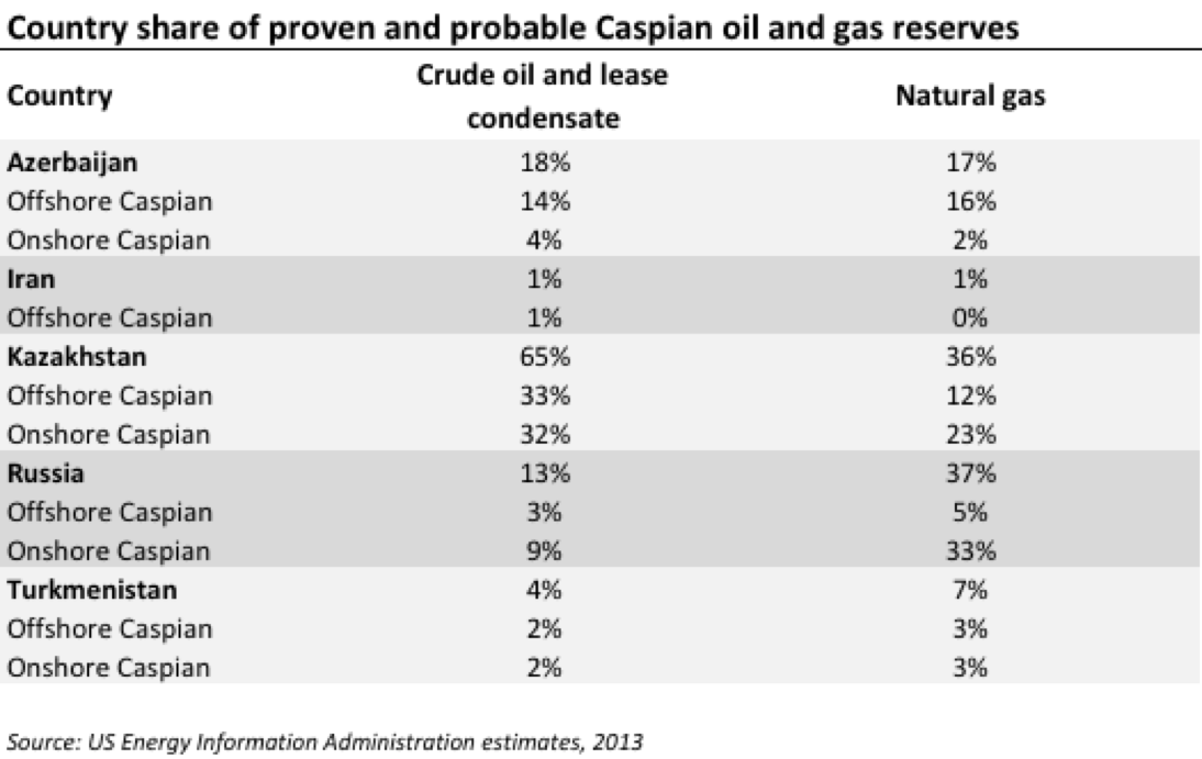Caspian Reserves