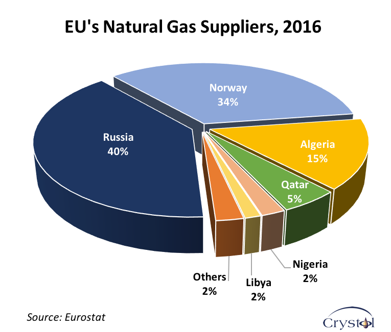 EU Gas Suppliers