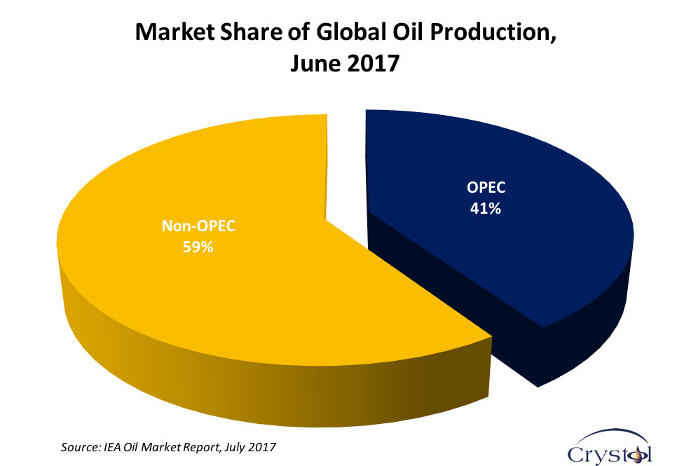 OPEC Share