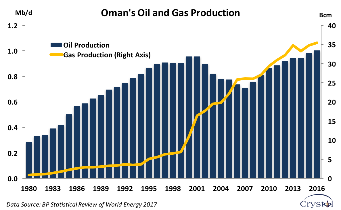 Oman Oil&Gas Production